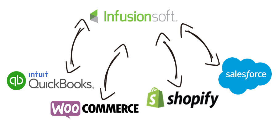Infusionsoft Data Integration with QuickBooks, WooCommerce, Shopify, Salesforce, and, virtually any other application or data source that you may need to work with