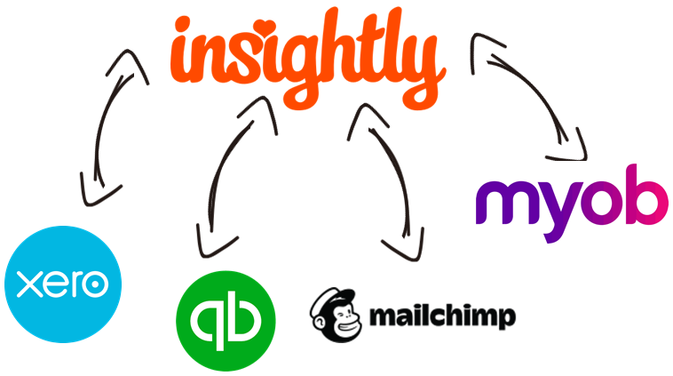 Insightly Data Integration with Xero, QuickBooks, MailChimp, MYOB, and, virtually any other application or data source that you may need to work with
