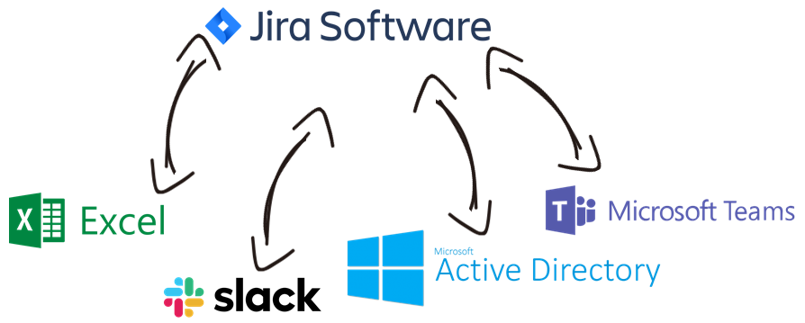 Jira Data Integration with Microsoft Excel, Slack, Active Directory, Microsoft Teams, and, virtually any other application or data source that you may need to work with