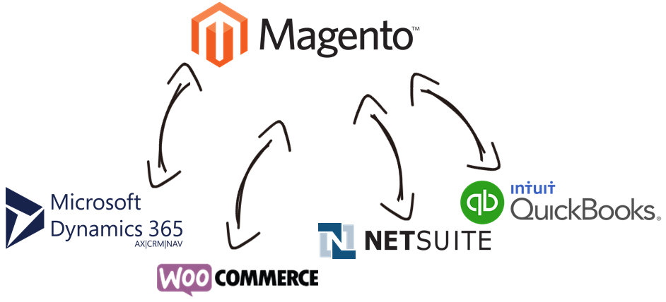 Magento Data Integration with Microsoft Dynamics 365, WooCommerce, NetSuite, QuickBooks, and, virtually any other application or data source that you may need to work with