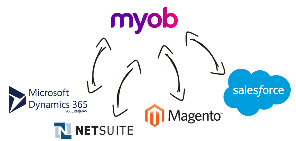 MYOB Data Integration with Microsoft Dynamics 365, NetSuite, Magento, Salesforce, and, virtually any other application or data source that you may need to work with