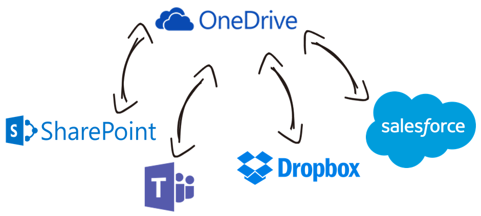 OneDrive Data Integration with Microsoft SharePoint, Microsoft Teams, Dropbox, Salesforce, and, virtually any other application or data source that you may need to work with