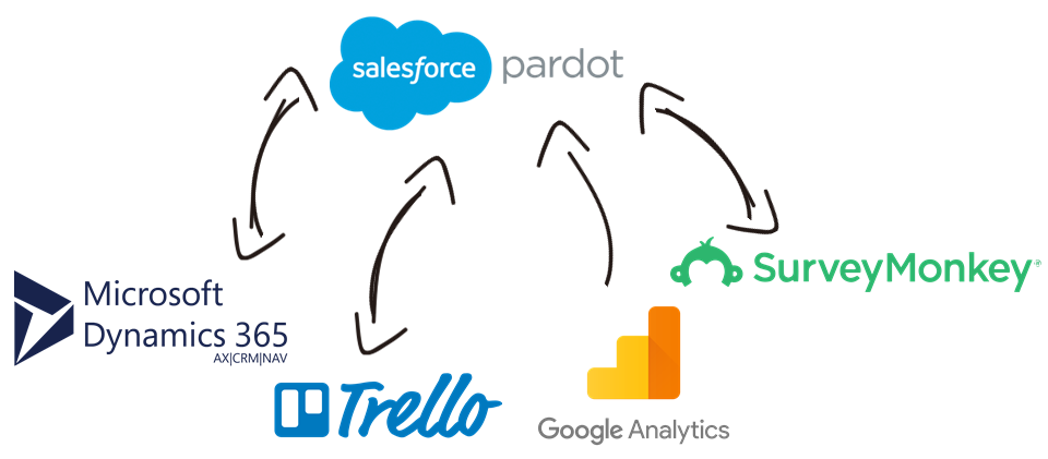 Salesforce Pardot Data Integration with Microsoft Dynamics 365, Trello, Google Analytics, SurveyMonkey, and, virtually any other application or data source that you may need to work with