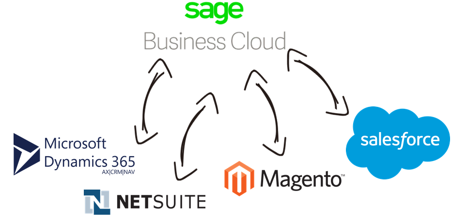 Sage Business Cloud Data Integration with Microsoft Dynamics 365, NetSuite, Magento, Salesforce, and, virtually any other application or data source that you may need to work with