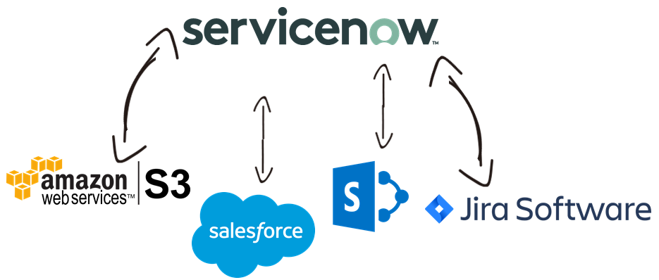 ServiceNow Data Integration with Amazon Web Services (AWS), Salesforce, Microsoft SharePoint, Jira, and, virtually any other application or data source that you may need to work with