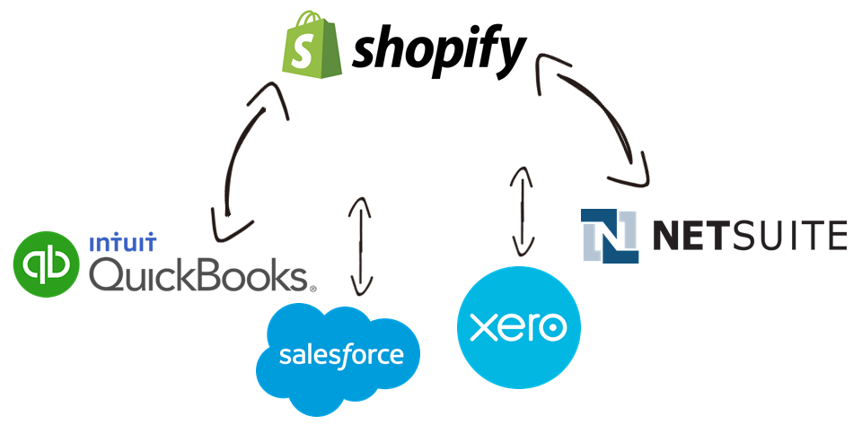 Shopify Data Integration with QuickBooks, Salesforce, Xero, NetSuite, and, virtually any other application or data source that you may need to work with