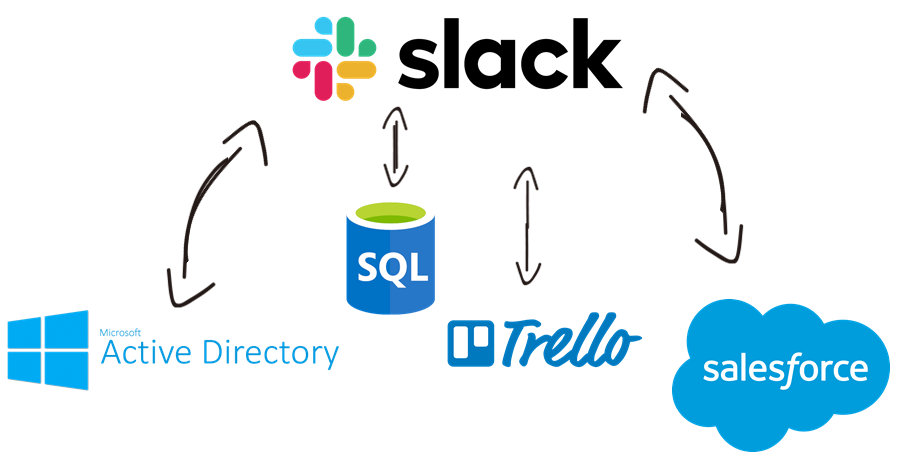 Slack Data Integration with Active Directory, SQL, Trello, Salesforce, and, virtually any other application or data source that you may need to work with