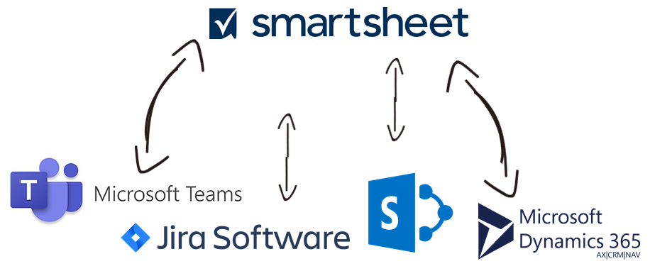Smartsheet Data Integration with Microsoft Teams, Jira, Microsoft SharePoint, Microsoft Dynamics 365, and, virtually any other application or data source that you may need to work with