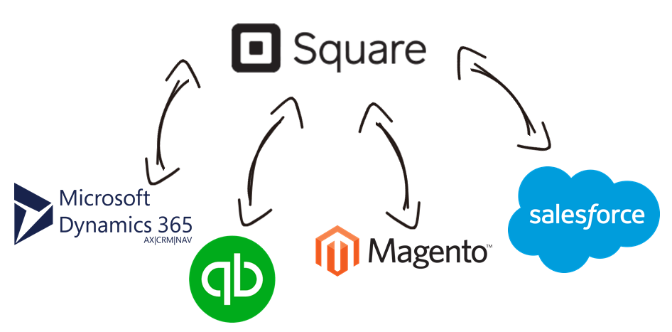 Square Data Integration with Microsoft Dynamics 365, QuickBooks, Magento, Salesforce, and, virtually any other application or data source that you may need to work with