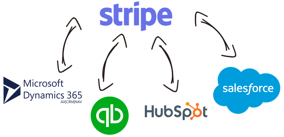 Stripe Data Integration with Microsoft Dynamics 365, QuickBooks, Magento, Salesforce, and, virtually any other application or data source that you may need to work with