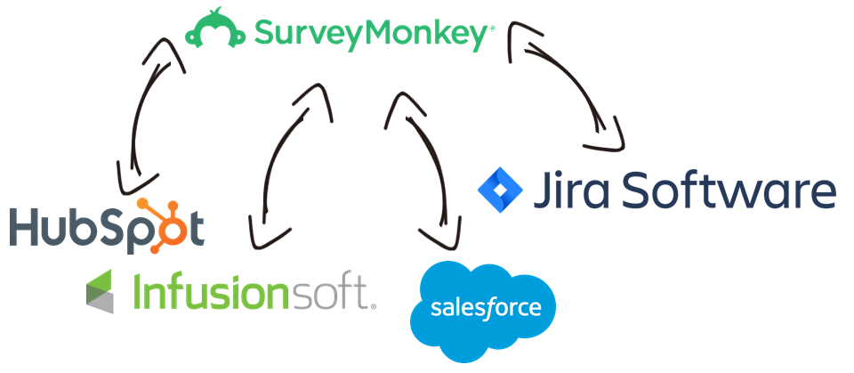 SurveyMonkey Data Integration with HubSpot, InfusionSoft, Salesforce, Jira, and, virtually any other application or data source that you may need to work with