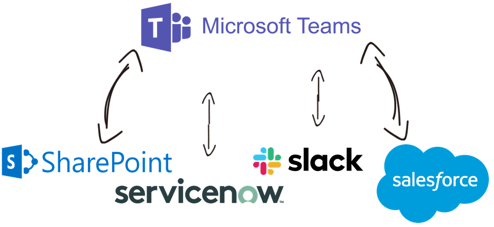 Microsoft Teams Data Integration with Salesforce, Slack, OneDrive, SQL Database, and, virtually any other application or data source that you may need to work with