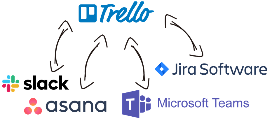Trello Data Integration with Slack, Asana, Microsoft Teams, Jira, and, virtually any other application or data source that you may need to work with
