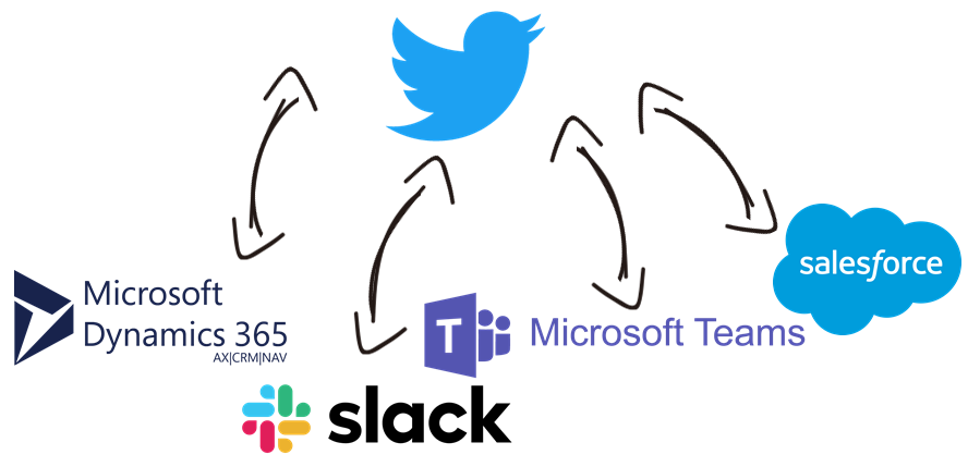 Twitter Business Data Integration with Microsoft Dynamics 365, Slack, Microsoft Teams, Salesforce, and, virtually any other application or data source that you may need to work with