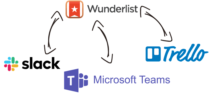 Wunderlist Data Integration with Slack, Microsoft Teams, Trello, and, virtually any other application or data source that you may need to work with