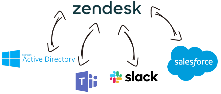 Zendesk Data Integration with Active Directory, Microsoft Teams, Slack, Salesforce, and, virtually any other application or data source that you may need to work with