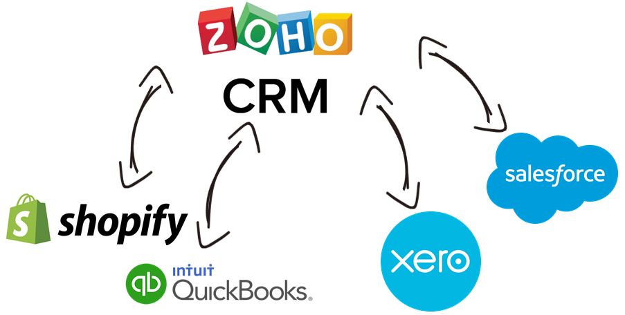 Zoho CRM Data Integration with Xero, QuickBooks, Shopify, Salesforce, and, virtually any other application or data source that you may need to work with