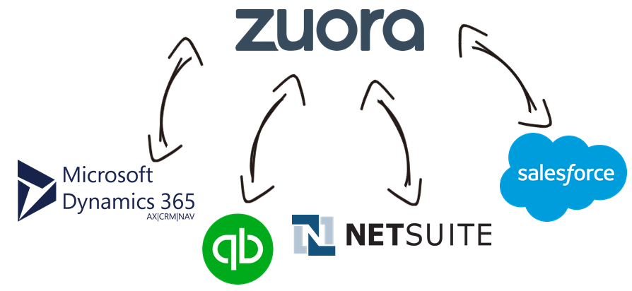 Zuora Data Integration with Microsoft Dynamics 365, QuickBooks, NetSuite, Salesforce, and, virtually any other application or data source that you may need to work with
