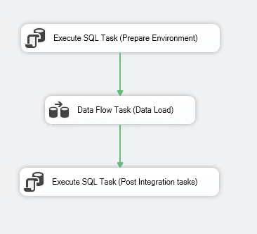 SSIS Control Flow design with Execute SQL Tasks before the data movement and after the data load