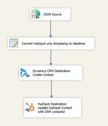 HubSpot Contact to CRM Data Flow